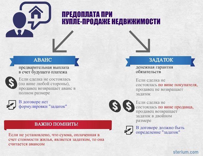 задаток или аванс в предварительном договоре купли продажи недвижимости было